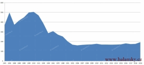 Počet obyvatel - 1841-2018<br>